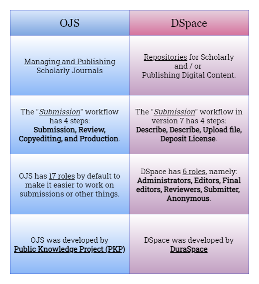 The difference between OJS and DSpace in terms of usage and behavior